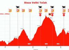Promina Trail 2019 – Veliki Točak visinski